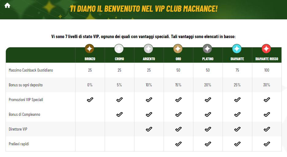 MaChance Casino VIP